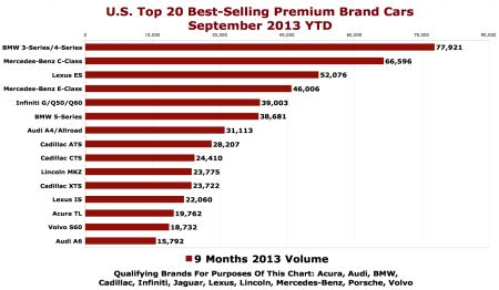 TTAC_luxury-best-sellers-chart-September-2013-ytd
