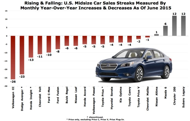 TTAC midsize car sales chart June 2015