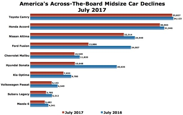 USA midsize car sales chart July 2017 - Image: © The Truth About Cars
