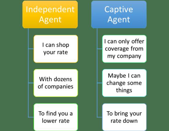 Compare Insurance Rates Auto