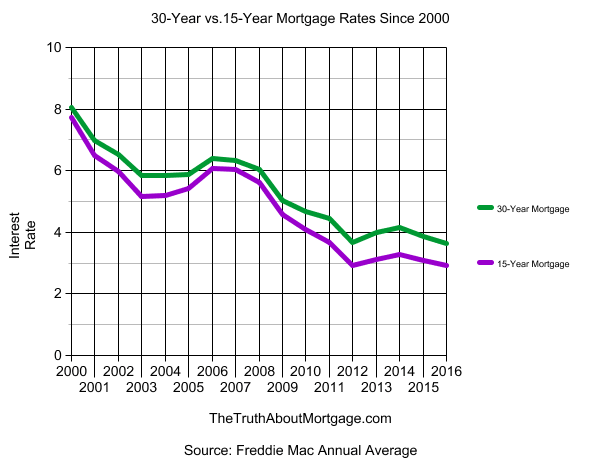 5 year mortgage
