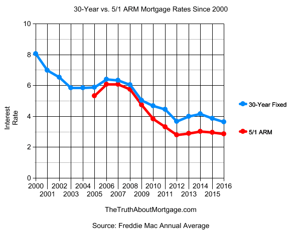 What is arm mortgage