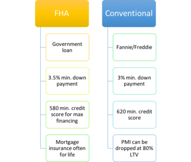 Fha And Conventional Loans Both Offer A Great Low Down Payment Option