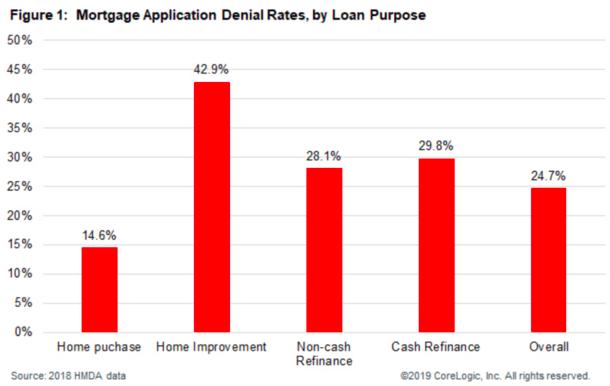 2018 mortgage denial type