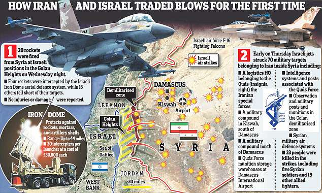 how Iran and israel traded blows