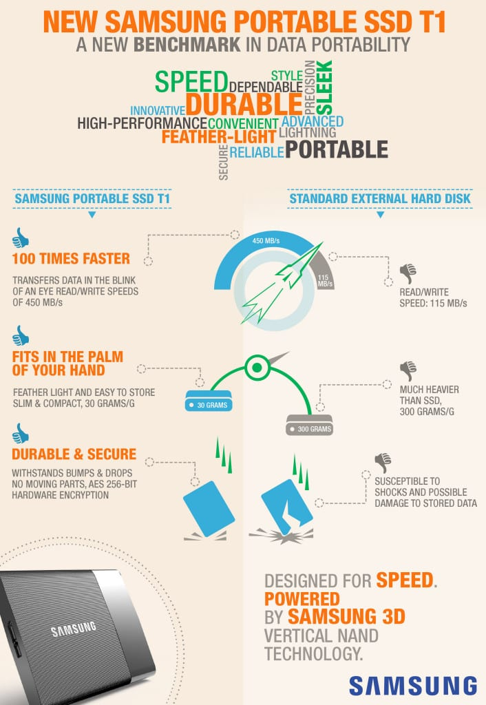 SSD infographic