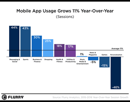 Yahoo's Flurry State of Mobile Report 2016