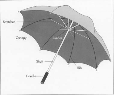Umbrella Parts Gallery