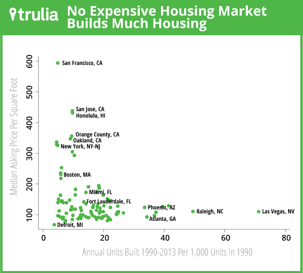 Trulia_MiddleClassReport_Scatterplot2
