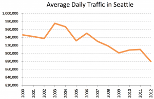Source: http://www.seattle.gov/transportation/docs/2012TrafficReportfinalv3.pdf