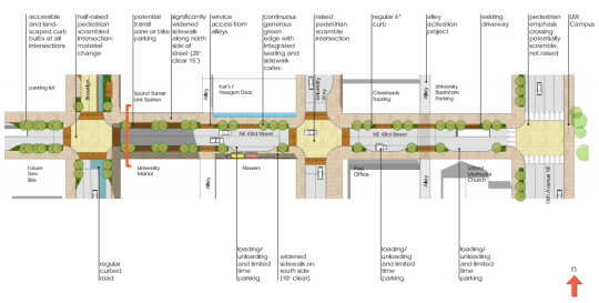 NE 43rd Street design and features, courtesy of DPD.
