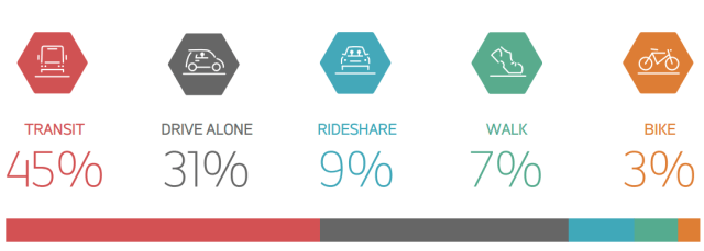 Modal split for Downtown Seattle commute trips, courtesy of Commute Seattle.