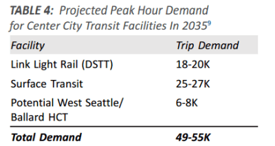 Expected transit demand by 2035.