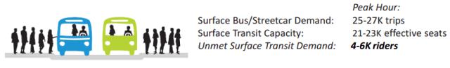 Unmet demand for transit.