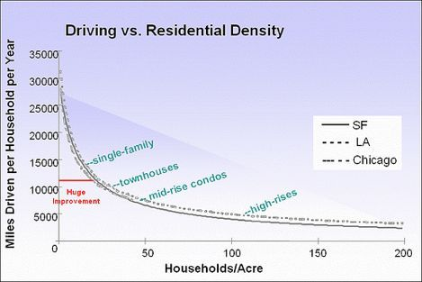 Driving v Residential Density