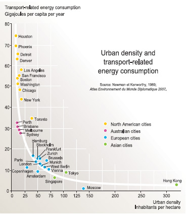 Urban Desnity and Transpo Energy Consumption