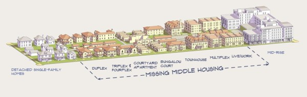 "Seattle's construction boom has most heavily featured mid-rise and high-rise buildings. Seattle needs more ""Missing Middle"" housing. (Opticos Design)"