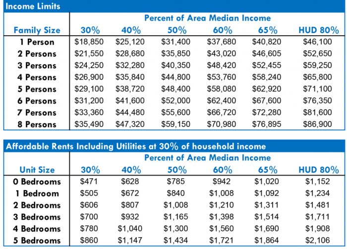 Seattle's percentages of AMI. (Seattle Office of Housing)