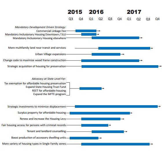 Timeline for action on HALA items.