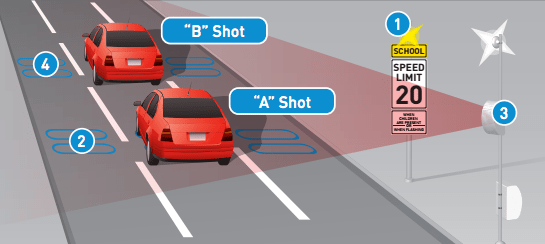 How the speed cameras work. (City of Seattle)