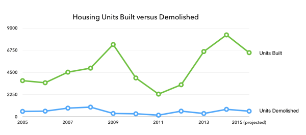 We build about 9 new units for every unit of housing we demolish.