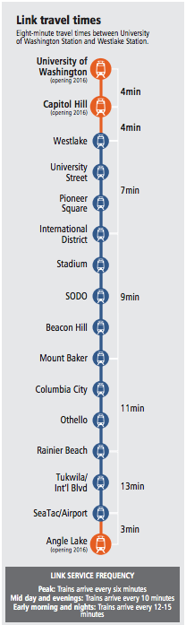 Travel times diagram. (Sound Transit)