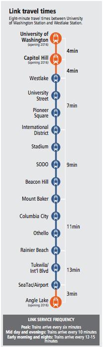 Travel times diagram. (Sound Transit)