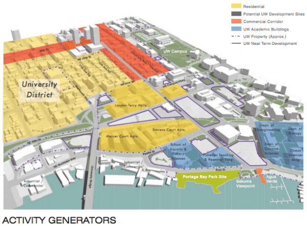 Context of Portage Bay Park site and local activity generators. (City of Seattle)