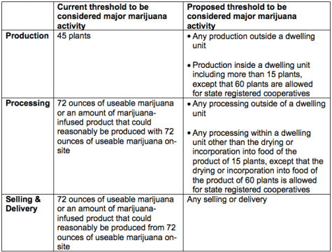 Key Major Marijuana Activity definition changes.