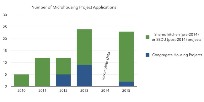 Microhousing development application data. Click to enlarge. (City of Seattle and Seattle in Progress)