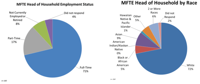 Survey of participants in the MFTE program. (City of Seattle)
