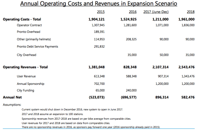 Projected Pronto budget. (City of Seattle)