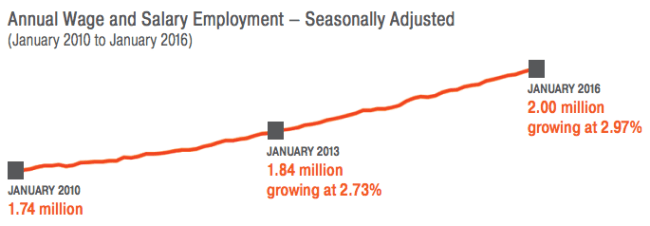 A snapshot of regional employment from January 2010 to January 2016. (Puget Sound Regional Council)