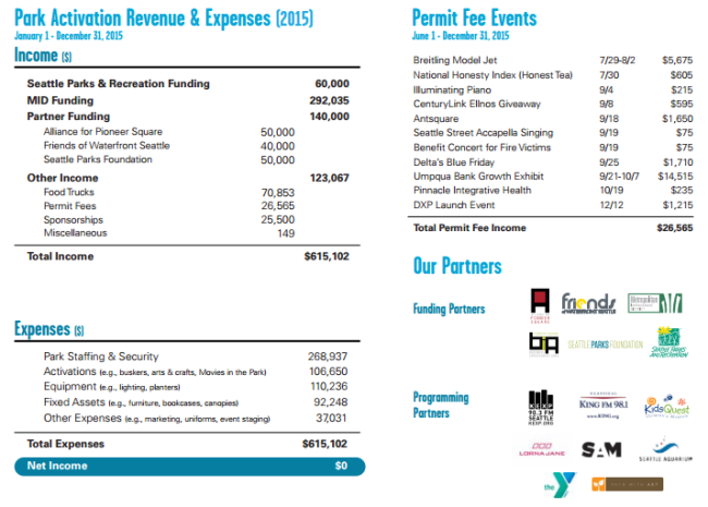 First year of income and expenses for park activation pilot program. (City of Seattle)