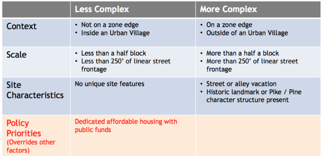 Comparison of how projects would be parsed by design review type using project characteristics. (City of Seattle)