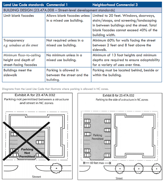 Comparison of Commercial 1 and Neighborhood Commercial 3 development standards. (City of Seattle)