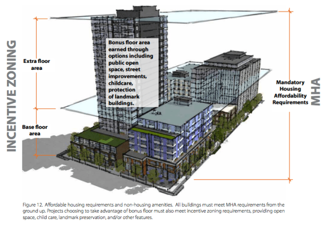 Diagram of how MHA and incentive zoning work together. (City of Seattle)