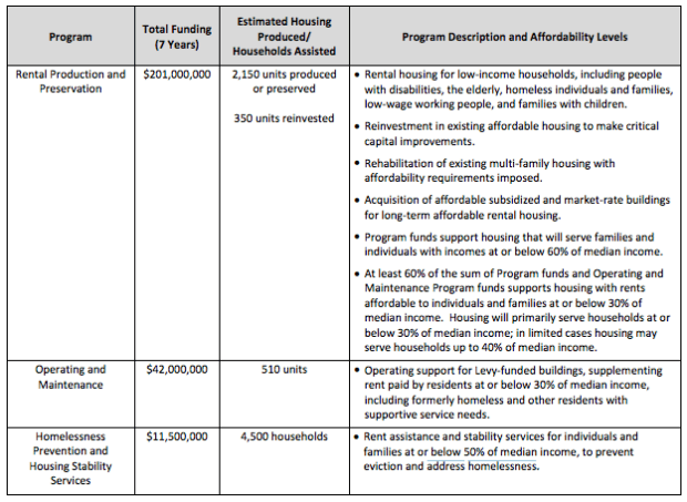 Housing Levy spending plan and benefits. (City of Seattle)