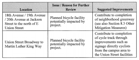 On- and off-site transportation improvements. (City of Seattle)