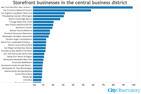 Metropolitan cities ranked by number of storefronts in central business district. (City Observatory / Tableau)