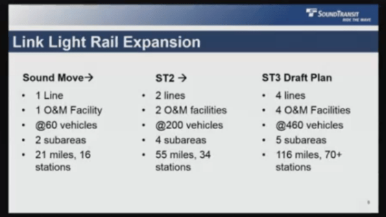 How the ST3 plan compares to previous Sound Transit expansions.