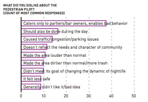 Survey responses to pedestrian pilot. (City of Seattle)