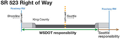 SR 523 (aka 145th Street) is a WSDOT street right up to Shoreline's sidewalks.