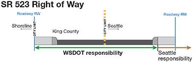 SR 523 (aka 145th Street) is a WSDOT street right up to Shoreline's sidewalks.