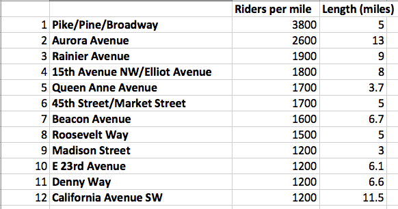 Top Ten Corridors in Riders Per Mile - BIG