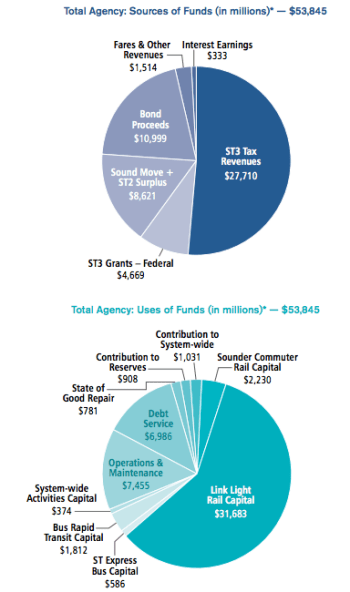 Breakdown of ST3 funding and use of proceeds. (Sound Transit)