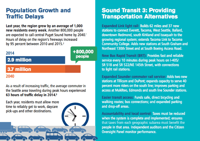 The Puget Sound will experience massive growth between now and 2040 and travel delays will only grow absent high-capacity transit. (Sound Transit)