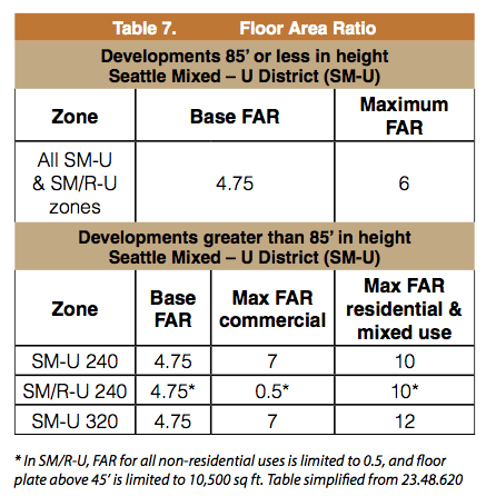 Most recent table of proposed FAR allowances in SM-U zones. (City of Seattle)