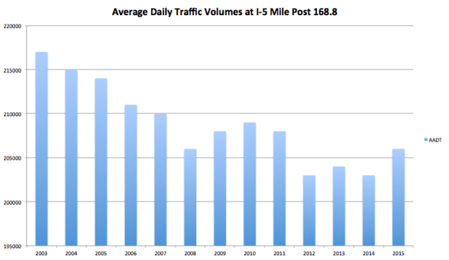 AADT on I-5 Downtown according to WSDOT records. (Graphic by author)