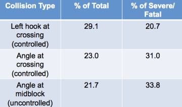 Top level results on crash data from the 8-year SDOT study. (City of Seattle)